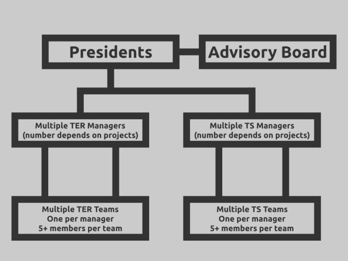 UL Org Chart.png